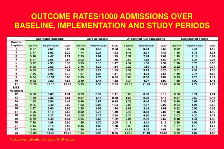 OUTCOME RATES/1000 ADMISSIONS OVER