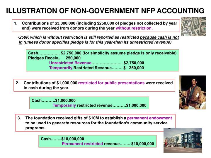ILLUSTRATION OF NON-GOVERNMENT NFP ACCOUNTING