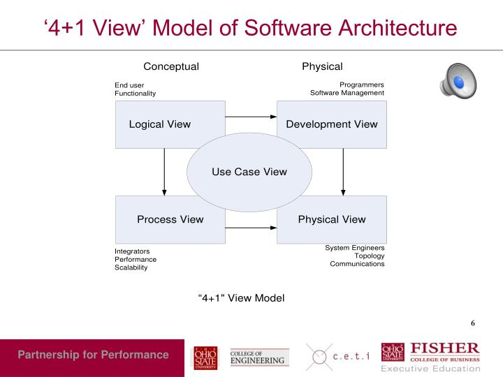 '4+1 View' Model of Software Architecture