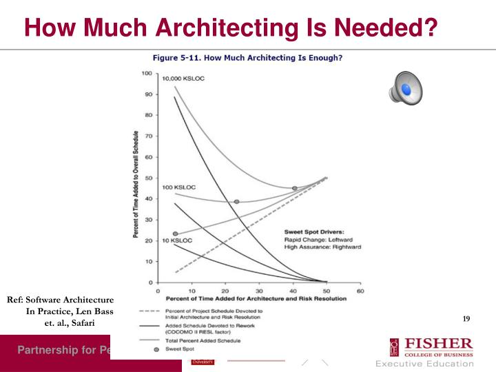 How Much Architecting Is Needed?