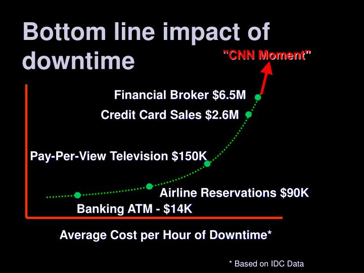 Bottom line impact of downtime