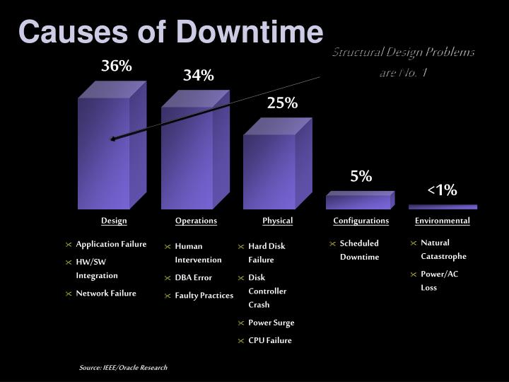 Causes of Downtime