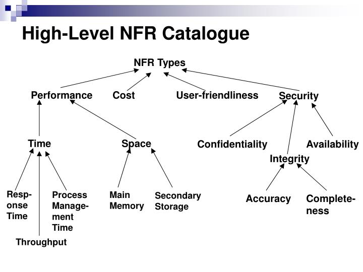 High-Level NFR Catalogue