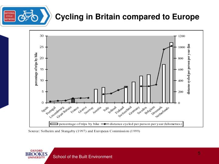Cycling in Britain compared to Europe