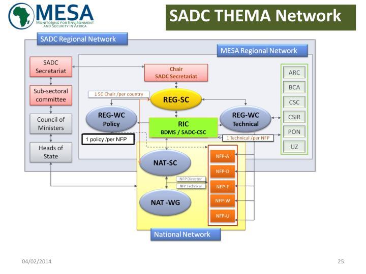 SADC THEMA Network