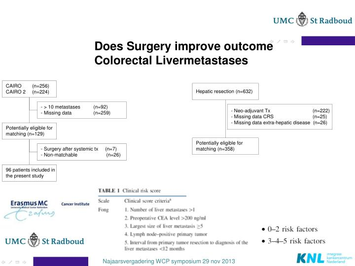 Does Surgery improve outcome Colorectal Livermetastases
