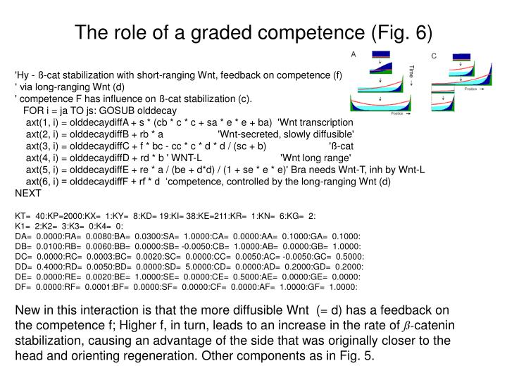 The role of a graded competence (Fig. 6)