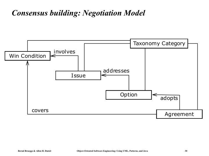Consensus building: Negotiation Model