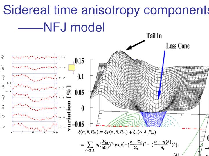 Sidereal time anisotropy components