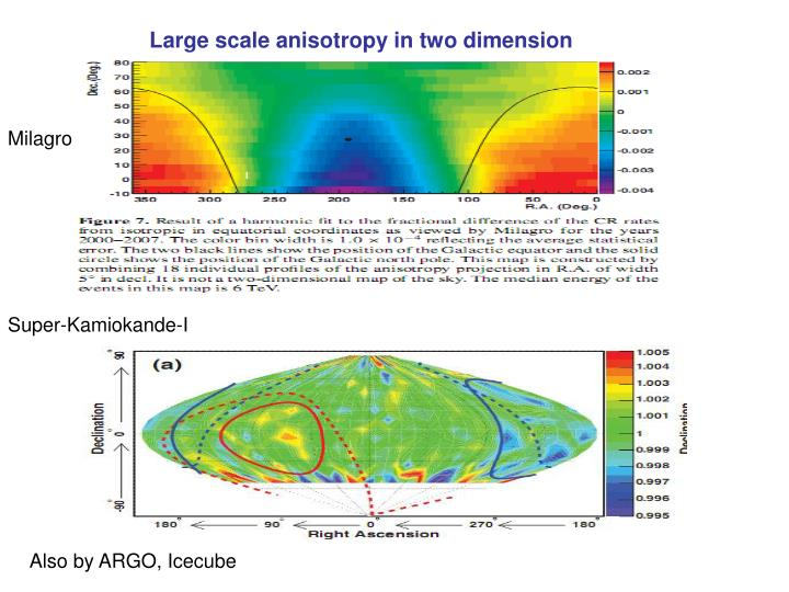 Large scale anisotropy in two dimension