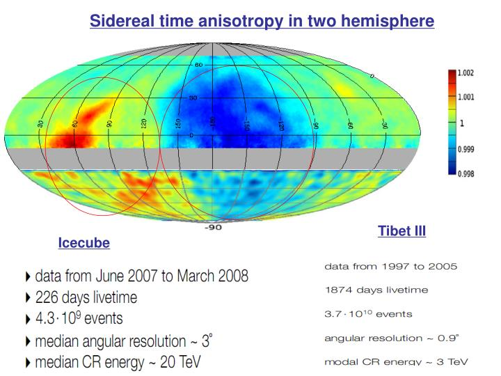 Sidereal time anisotropy in two hemisphere