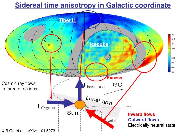 Sidereal time anisotropy in Galactic coordinate