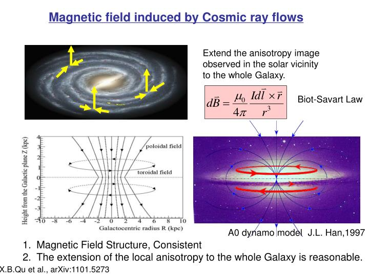 Magnetic field induced by Cosmic ray flows