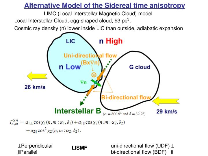 Alternative Model of the Sidereal time anisotropy