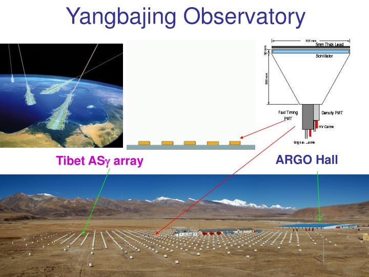 Yangbajing Observatory