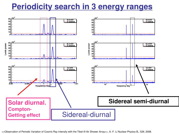 Periodicity search in 3 energy ranges