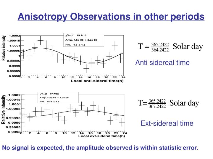 Anisotropy Observations in other periods