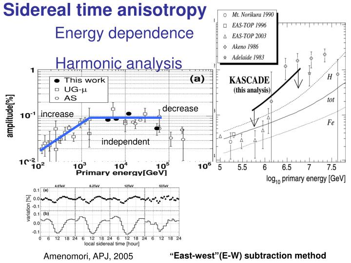 Sidereal time anisotropy