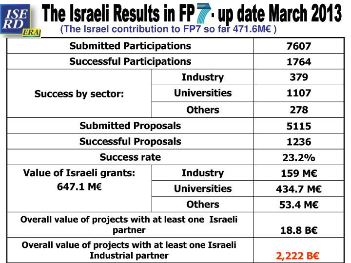 The Israeli Results in FP    - up date March 2013