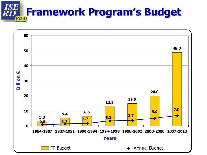 Framework Program's Budget