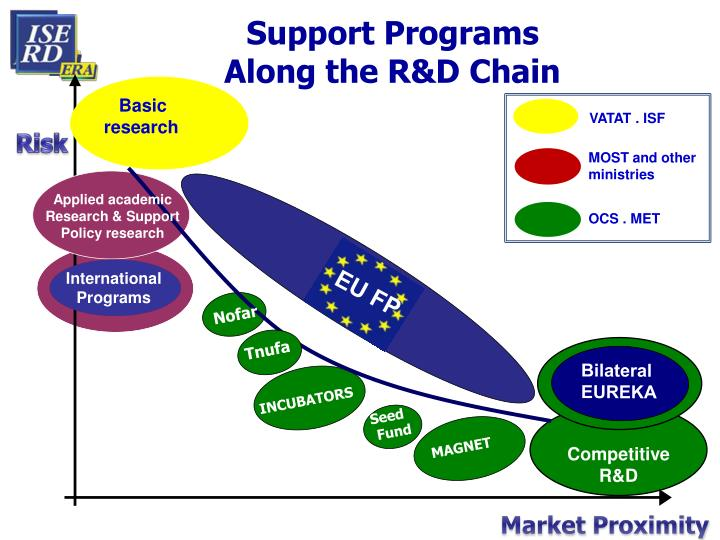Support Programs                             Along the R&D Chain