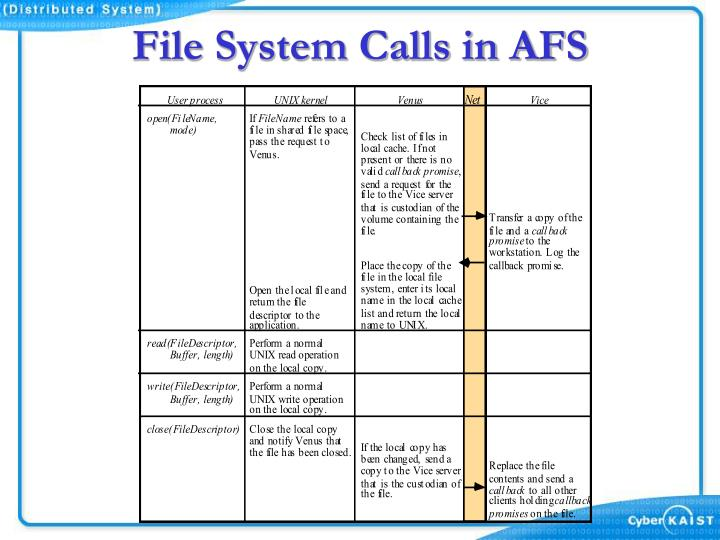 File System Calls in AFS