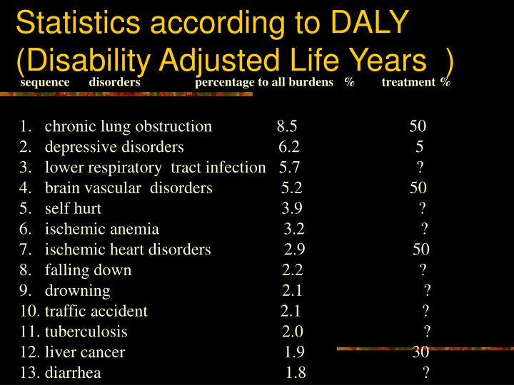 Statistics according to DALY (Disability Adjusted Life Years