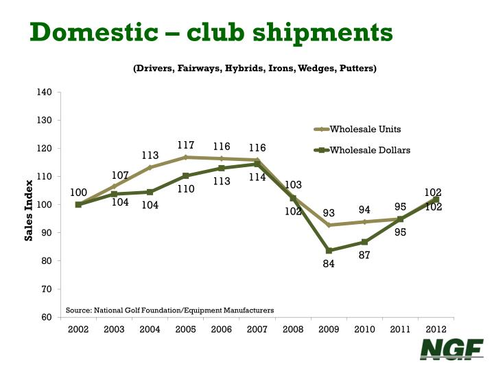 Domestic – club shipments