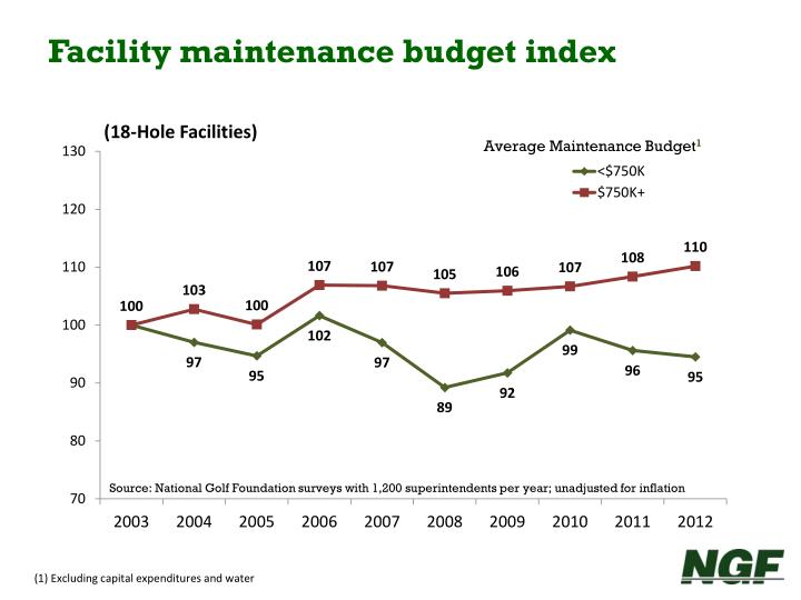 Facility maintenance budget index