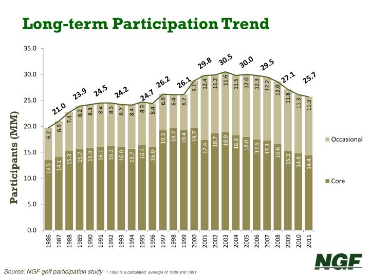 Long term participation trend