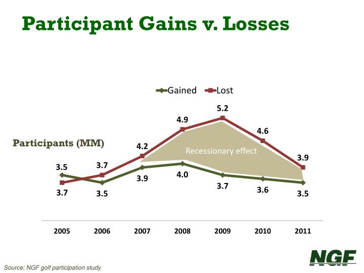 Participant Gains v. Losses