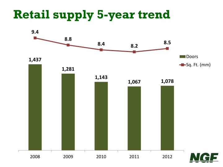 Retail supply 5-year trend