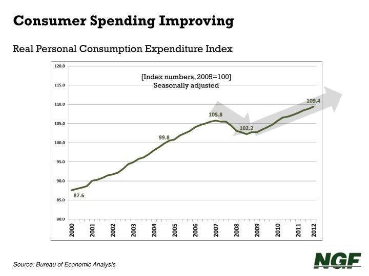 Consumer Spending Improving