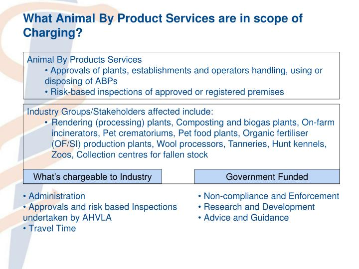 What Animal By Product Services are in scope of Charging?