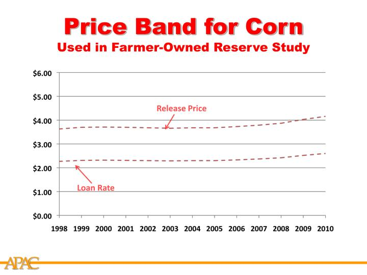 Price Band for Corn