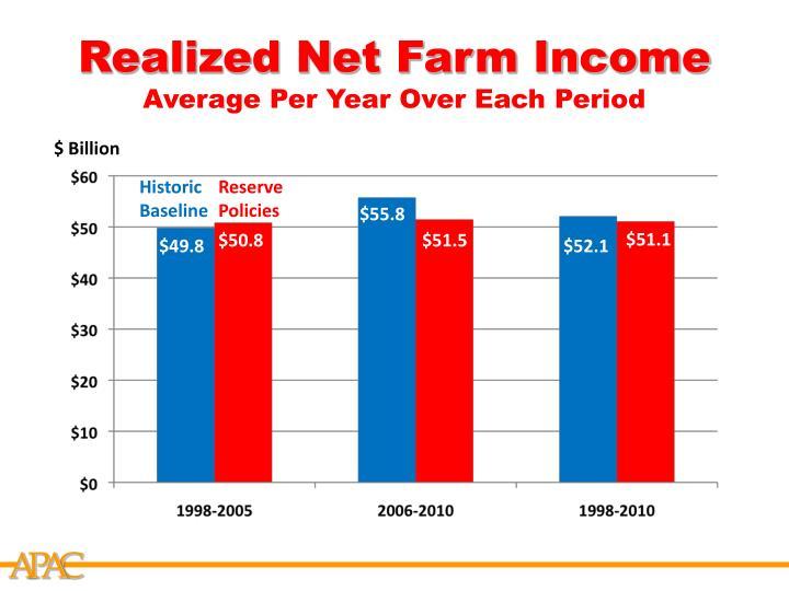 Realized Net Farm Income