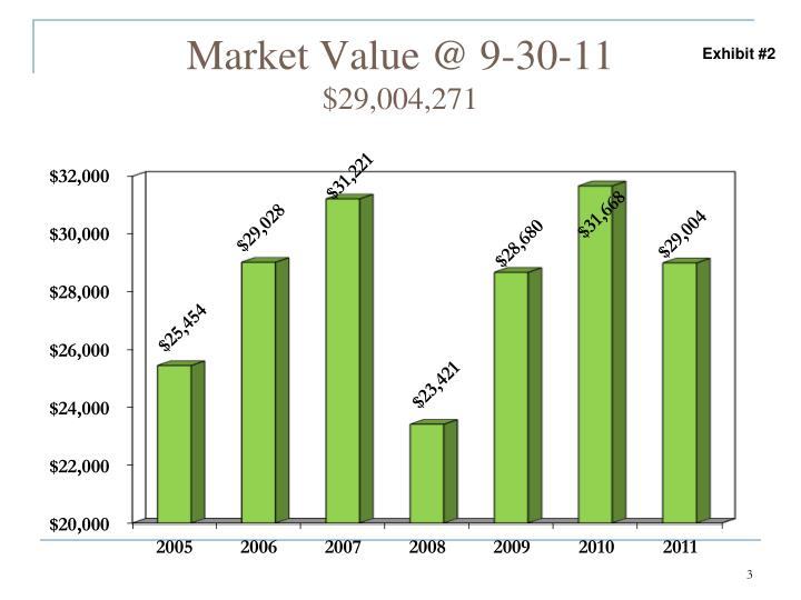 Market Value @ 9-30-11