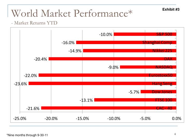 World Market Performance*