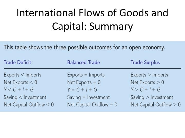 International Flows of Goods and Capital: Summary