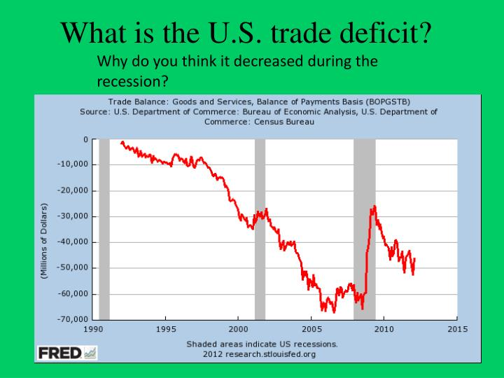 What is the U.S. trade deficit?