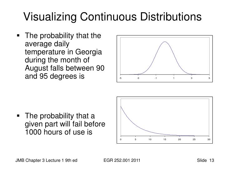 Visualizing Continuous Distributions