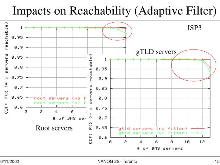 Impacts on Reachability (Adaptive Filter)