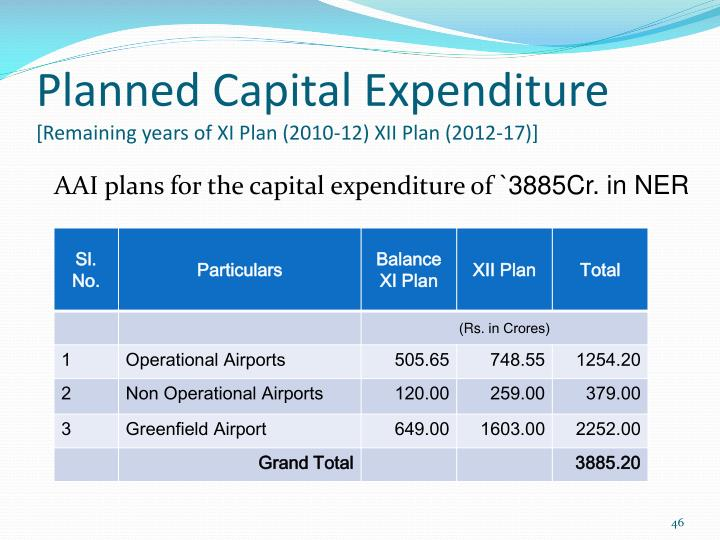 Planned Capital Expenditure