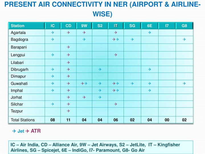 Present Air Connectivity in