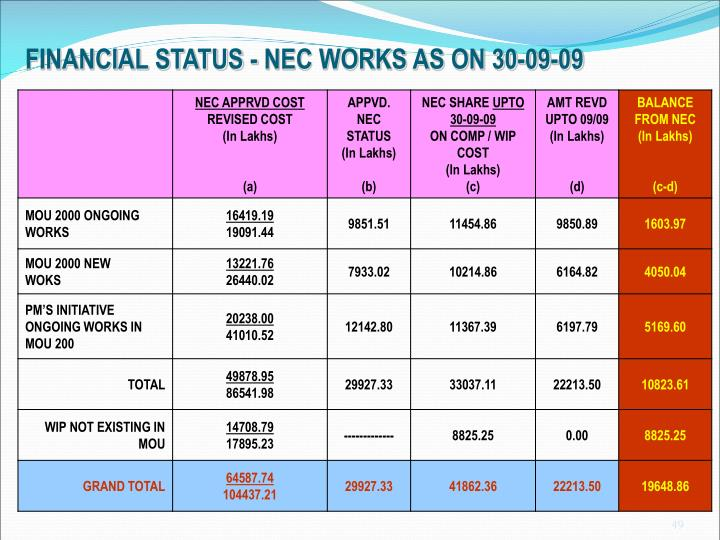 FINANCIAL STATUS - NEC WORKS AS ON 30-09-09