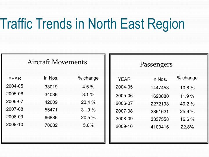 Traffic Trends in North East Region