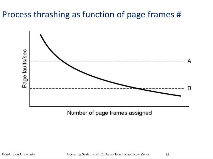 Process thrashing as function of page frames #