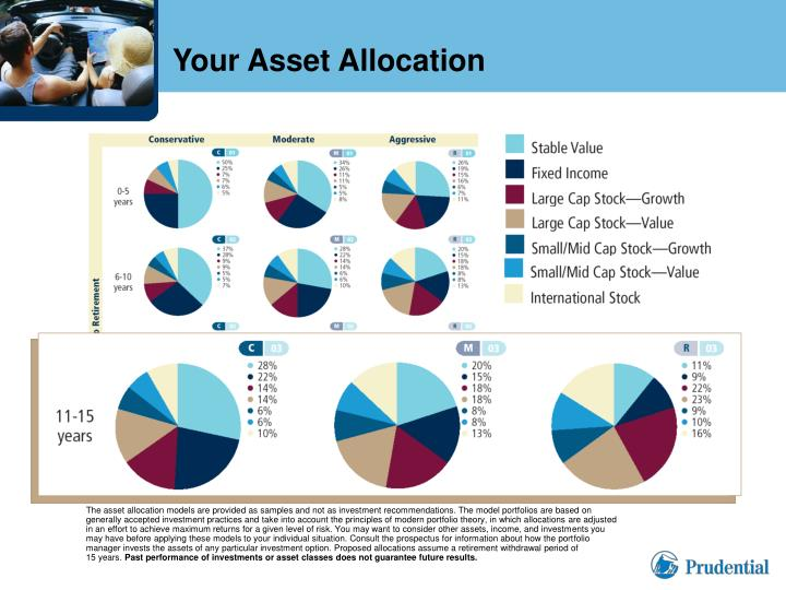 Your Asset Allocation