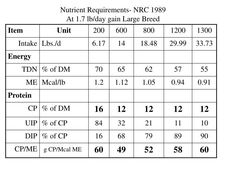 Nutrient Requirements- NRC 1989