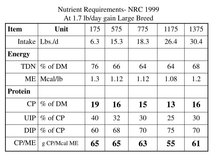 Nutrient Requirements- NRC 1999